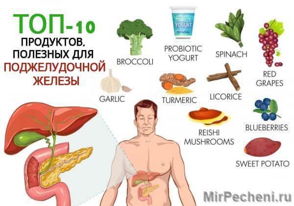 Продукты питания полезные для поджелудочной железы