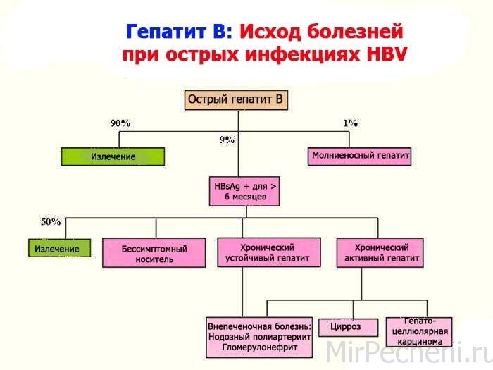 Острая форма гепатита Б