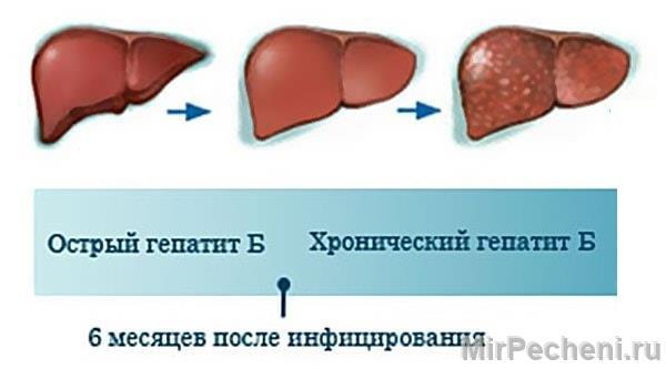 Разновидности гепатита Б