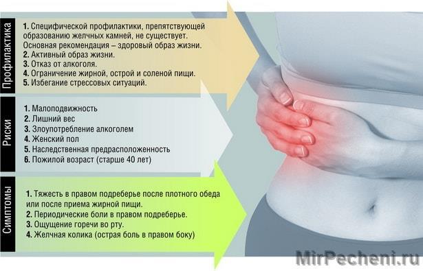 Симптомы болезни печени - признаки заболевания и лечение. Как и где болит печень при воспаление, увеличение и интоксикации у жен