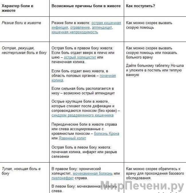 Таблица с расшифровкой болей справой стороны