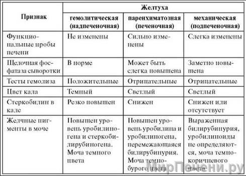 Таблица различных видов желтух