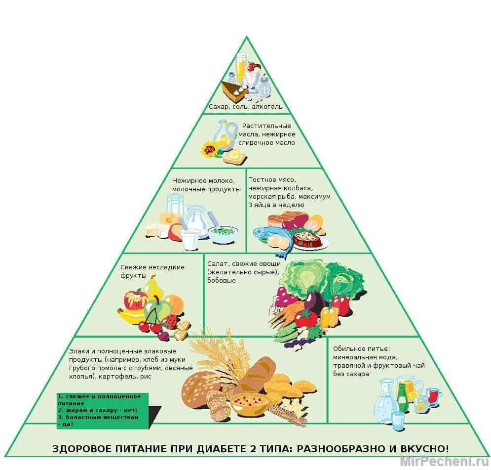 Здоровое питание при сахарном диабете