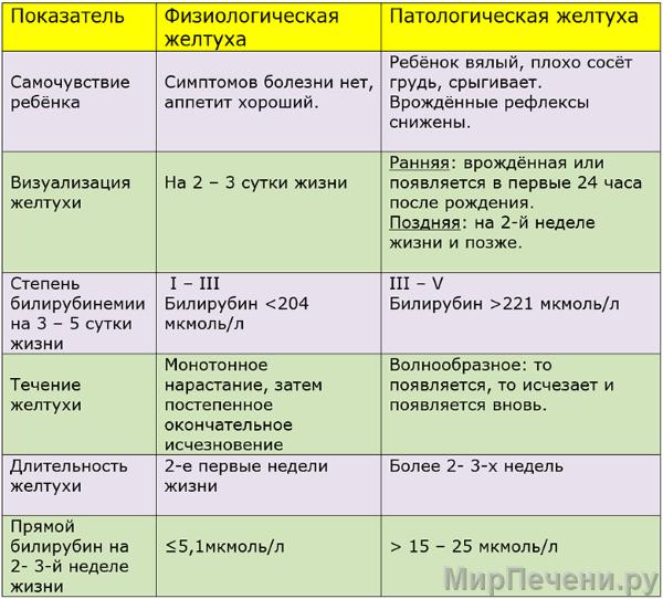 Желтуха у новорожденных: таблица показателей