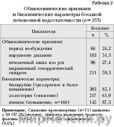 Общеклинические признаки и параметры печеночной недостаточности