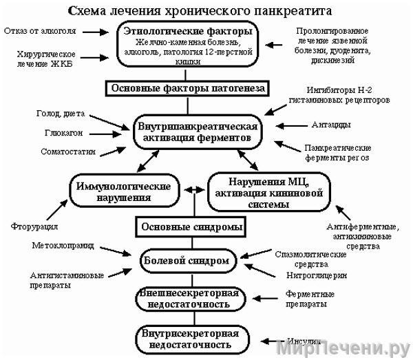 Схема лечения хронического панкреатита поджелудочной железы