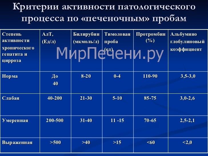Критерии активности патологических процессов по печеночным пробам