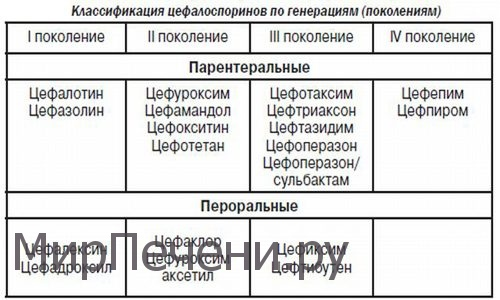 классификация цефтриаксонов