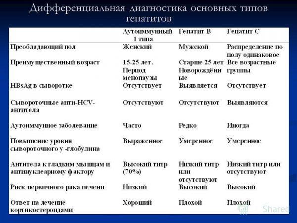 Дифференциальная диагностика аутоиммунного гепатита