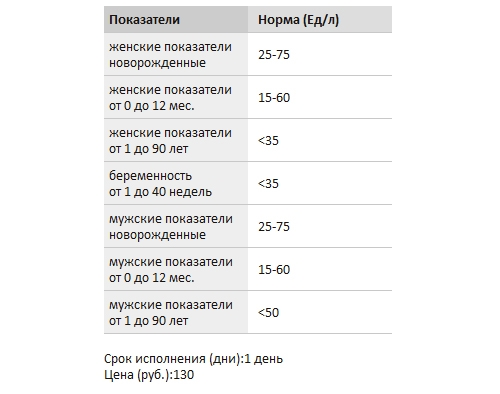 Показатели биохимии в норме