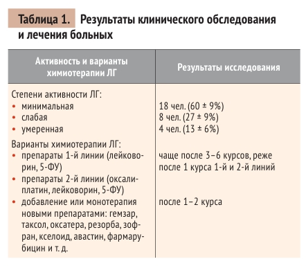 Таблица 1. Результаты клинического обследованияи лечения больных