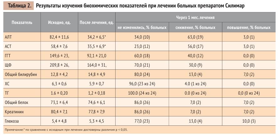 Таблица 2. Результаты изучения биохимических показателей при лечении больных препаратом Силимар