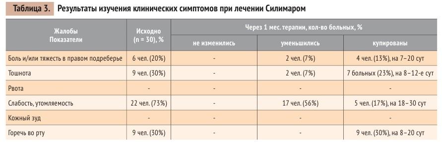 Таблица 3. Результаты изучения клинических симптомов при лечении Силимаром