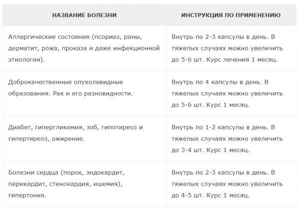 Таблица 1: Дозировка препарата Ламинин