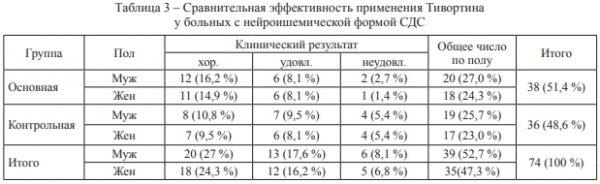 Таблица – Сравнительная эффективность применения Тивортина у больных с нейроишемической формой СДС